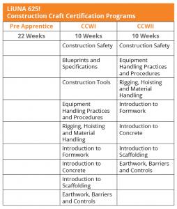 Construction Craft Programs Chart